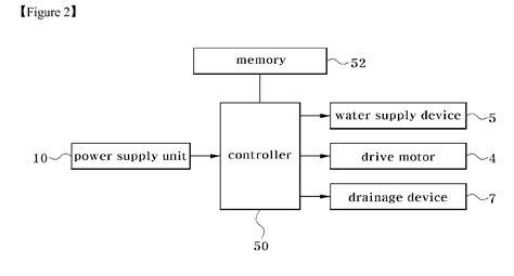 block diagram washing machine wiring diagram schemes