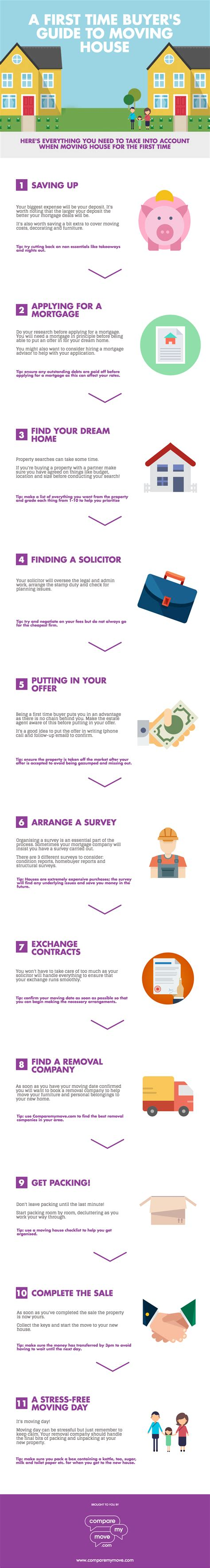 house buying tips uk house buying process uk timeline 28 images the letting process by foxtons estate