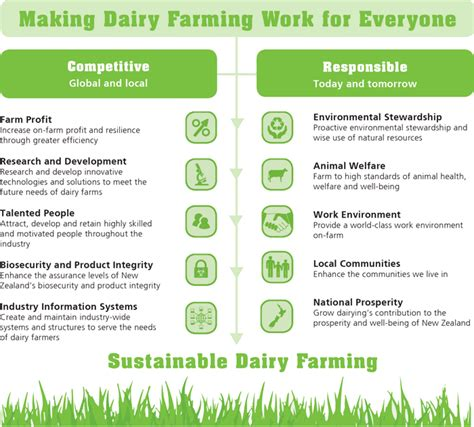 dairy farm business plan template dairy farm business plan limited time offer buy it now