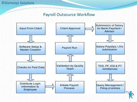 payroll workflow payroll outsourcing payroll outsource workflow