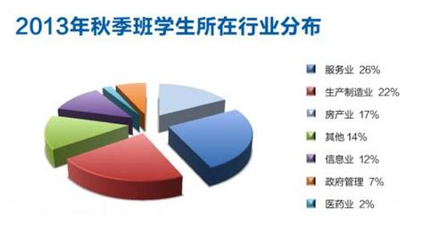 Tsinghua Mba Fees by Tsinghua Universityemba Www Whichmba Net The China Mba