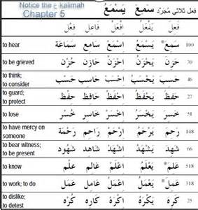practice verbs for conjugation ilm ul arabiyyah