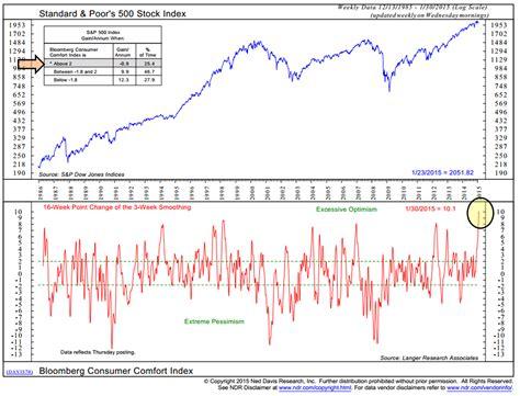 comfort index chart trade signals extreme pessimism st bullish for stocks