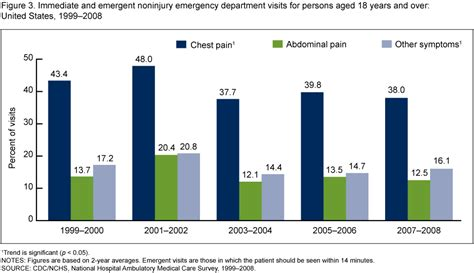 what is a level 4 emergency room visit products data briefs number 43 september 2010