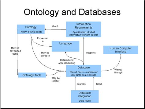 ontologwiki database and ontology