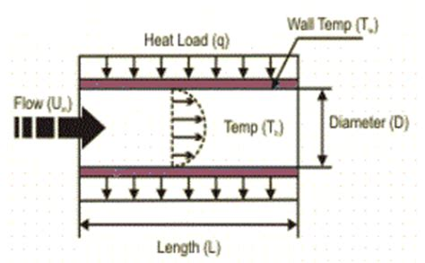 computation of conduction and duct flow heat transfer books duct heat transfer coefficient wall temperature heat