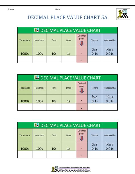 a chart decimal place value chart