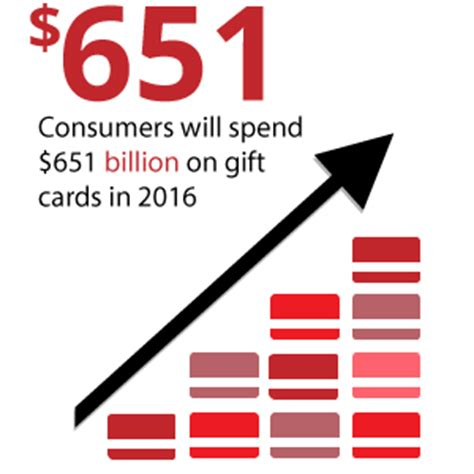 Total Rewards Gift Card - digital gift cards balancing risk vs reward