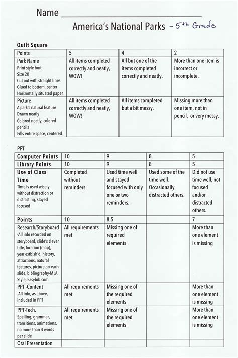 Social Science Research Paper Rubric by مجموعة زمان للخدمات الغذائية Rubric For Research Paper 5th Grade