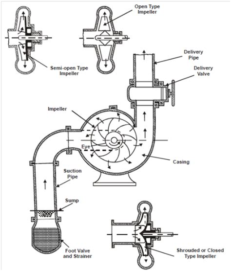 centrifugal diagram centrifugal diagram 28 images centrifugal diagram