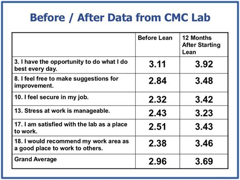 After Doing Mba In Healthcare Management by Before After Data From
