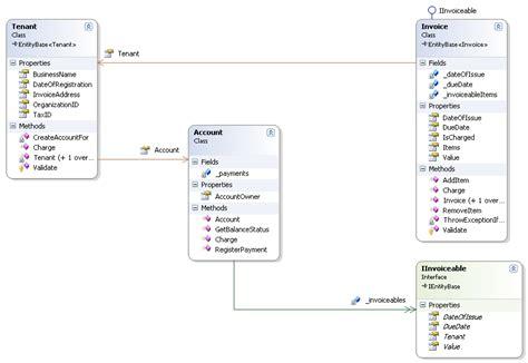 java pattern value object domain driven design stackowerflow book statistics