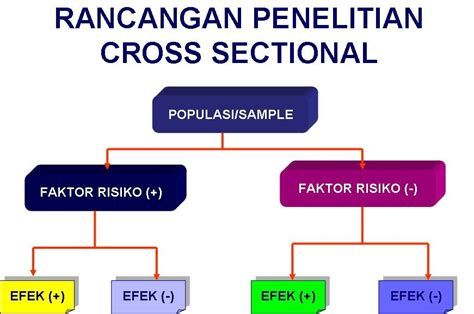 metode systematic layout planning adalah dr suparyanto m kes rancangan penelitian research design