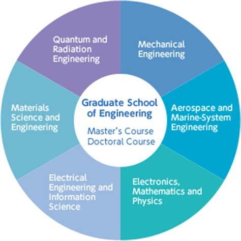 Materials Science And Engineering Mba divisions osaka prefecture graduate school