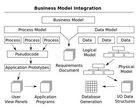 business process exle flow chart template papillon