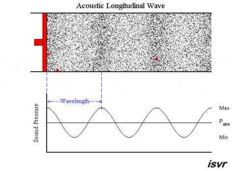 vizio sound bar lights going back and forth understanding vibration through sound unariun wisdom