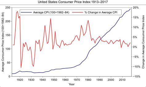 prices usa consumer price index