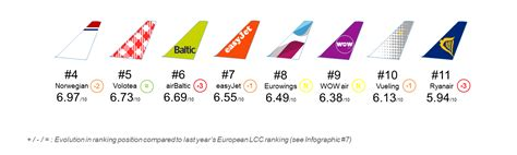 Mba Europe Low Cost by Infographic Best European Low Cost Carrier 2017 Flight