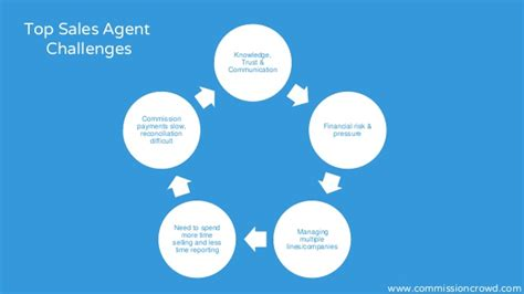 Sales Agency by 10 Important Things Commission Only Sales Agents Consider Before Work