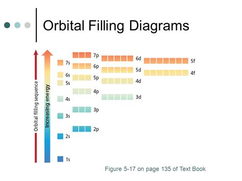 what is an orbital diagram orbital diagram and longhand electron configuration 28