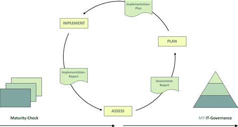 layout yaml it governance for sme