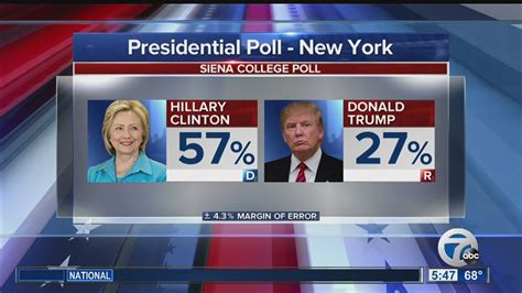 new york polls poll hillary clinton extends lead over donald trump in