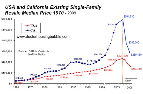 more evidence that housing prices and rental rates in normxxx ruminates 2010 economic forecast for california