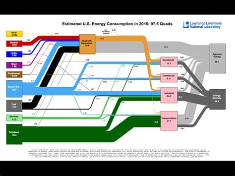 how to read energy diagrams how to read an llnl energy flow chart sankey diagram