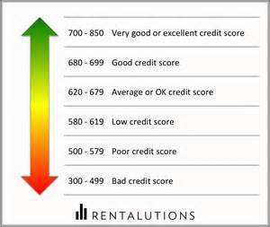 how to interpret your tenant s credit report rentalutions