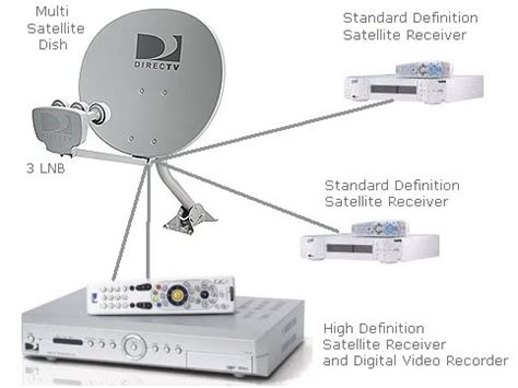 satellite tv hd dvr multi satellite dish hookup