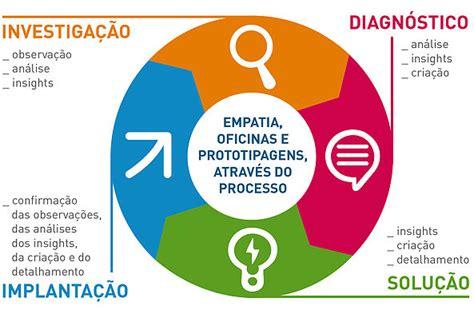 design thinking o que é o que voc 234 precisa saber sobre design thinking igec