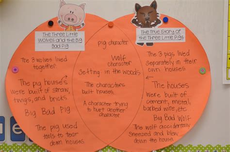compare and contrast picture books comparing and contrasting with the three pigs the