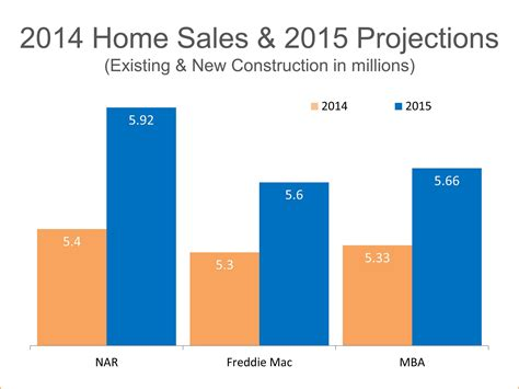 Mba Outlook 2015 by Freddie Mac 2015 Home Sales To Hit 2007 Levels Real