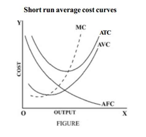 fixed cost wikipedia short run average cost curves average fixed average