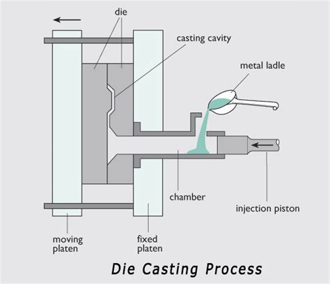 materials for pattern making in die casting die casting process mechanicstips