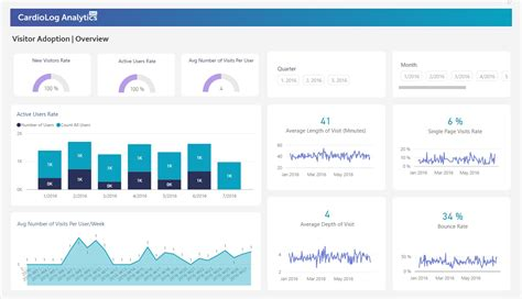 Office 365 Portal Analytics Sharepoint And Office 365 Analytics For Smbs Now