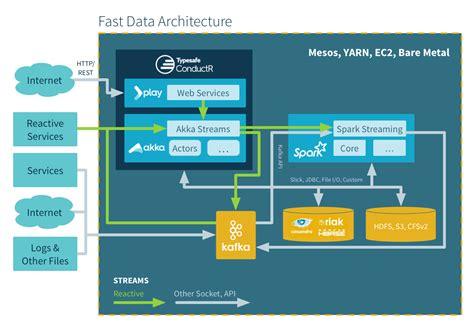 fast bid fast data big data evolved lightbend