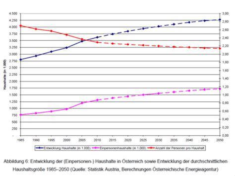 Anzahl Haushalte Deutschland 5605 by Anzahl Haushalte Deutschland Glasfaseranschl Sse Anzahl