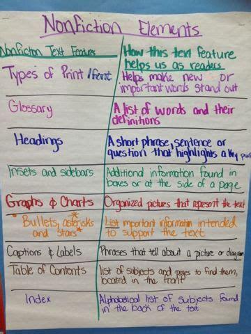 5th Grade Anchor Charts Pinterest Sixth Grade Tales