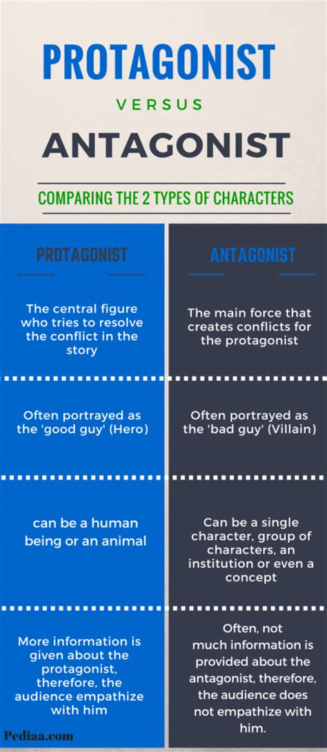 difference between protagonist and antagonist