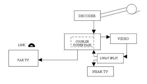 diagram for xtraview installation
