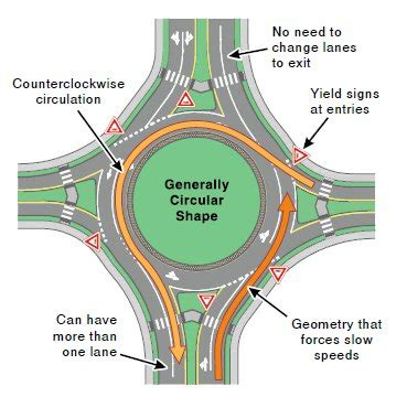 sinatra layout multiple yield roundabouts 2pass defensive driving 480 246 1930