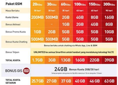 Paket Modem Smartfren 4g kartu perdana smartfren 4g gsm berikan kuota 13 gb