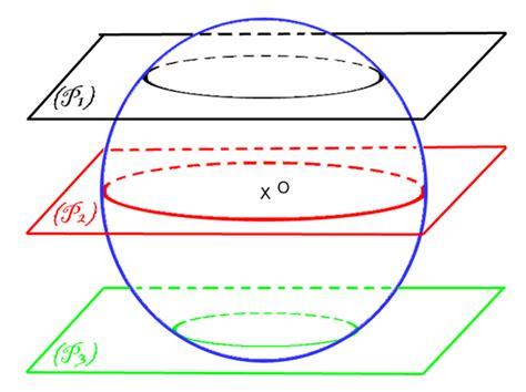 plane section of a sphere photos de plan et sphere 224 poitiers 86000