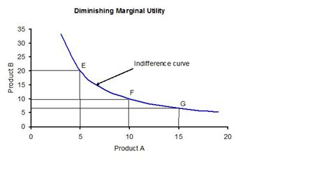 demand and marginal utility with market demand under the assumption of increasing marginal