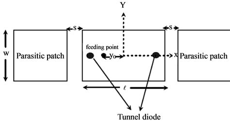 tunnel diode equivalent circuit tunnel diode loaded microstrip antenna with parasitic elements