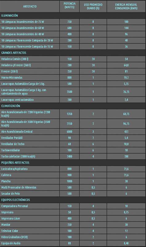 tarifa social de luz como saber si la tengo y los requisitos tarifazo 191 c 243 mo saber si nuestro consumo aplica a la