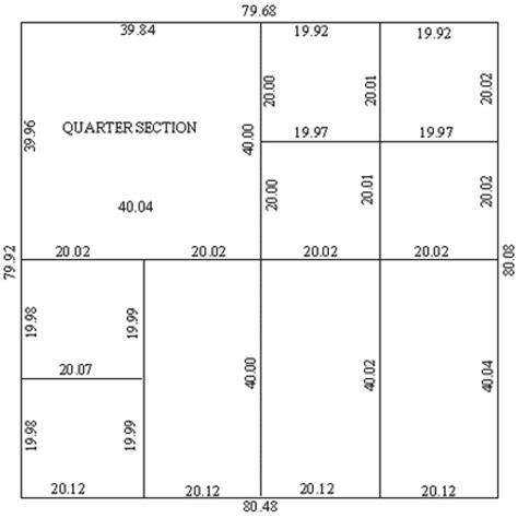 land section layout subdivision plan regulation