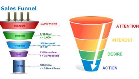 how to win customer s love using aida model linkedin
