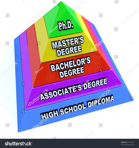 Is Master S Or Mba Higher by Pyramid Depicting Levels Higher Education Starting Stock